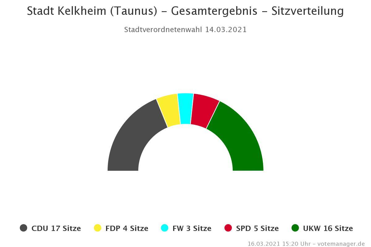 Grafik Sitzverteilung der Stadtverordnetenwahl 2021
